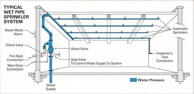 Sixmo technologies innovative solutions inspired by for Types of drainage system pdf
